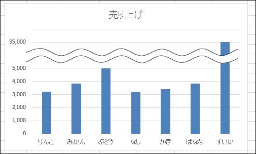 波線で省略したグラフ