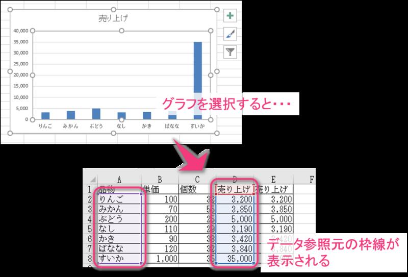 データ参照元の枠線を表示させる