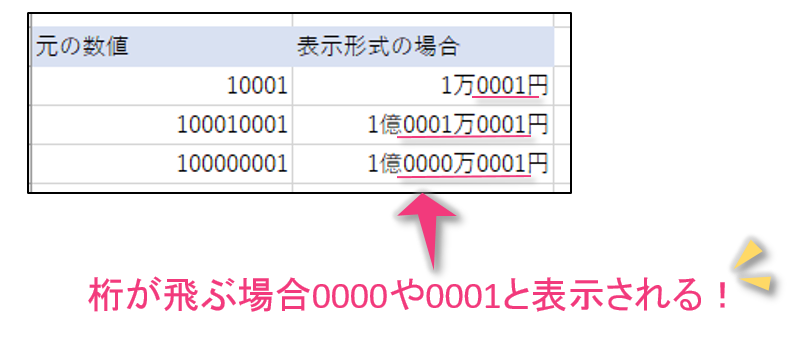 桁が飛んだときは0000や0001となる