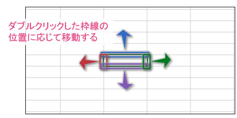 ダブルクリックした枠線に応じて移動する